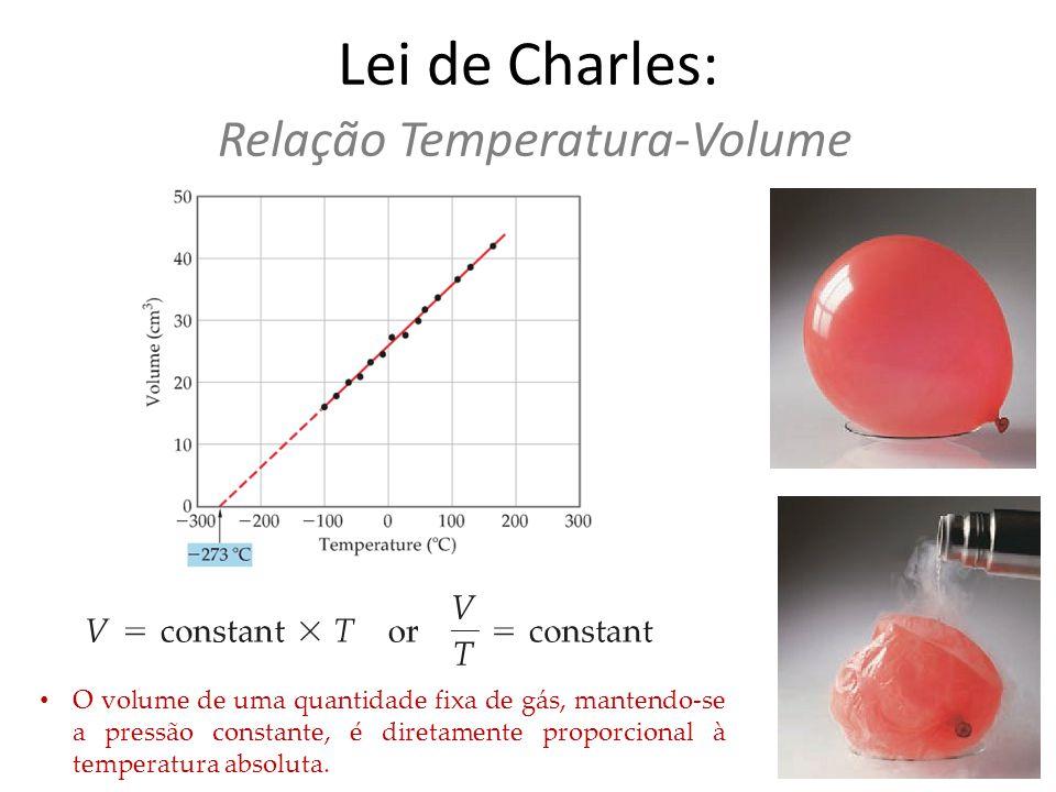 Lei de Charles: Relação Temperatura-Volume