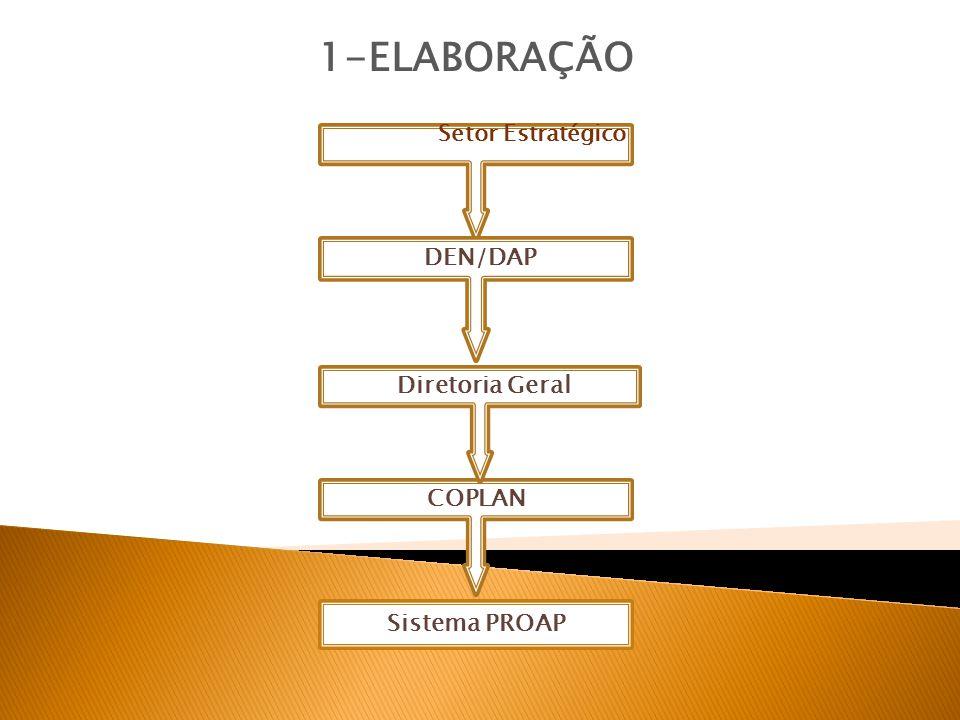 1-ELABORAÇÃO DEN/DAP Diretoria Geral COPLAN Sistema PROAP