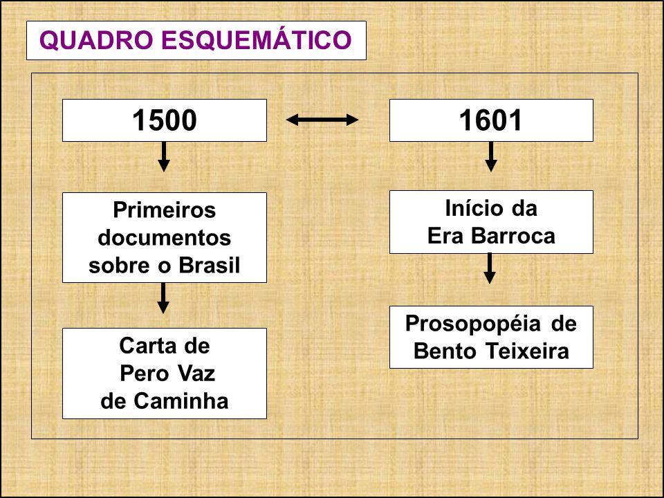 1500 1601 QUADRO ESQUEMÁTICO Primeiros documentos sobre o Brasil
