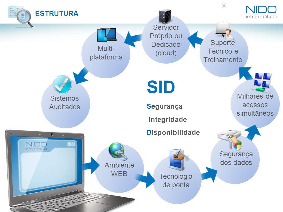 SID ESTRUTURA Servidor Próprio ou Dedicado (cloud)