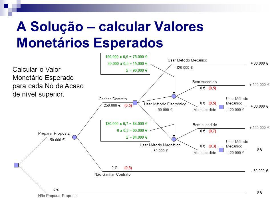 A Solução – calcular Valores Monetários Esperados