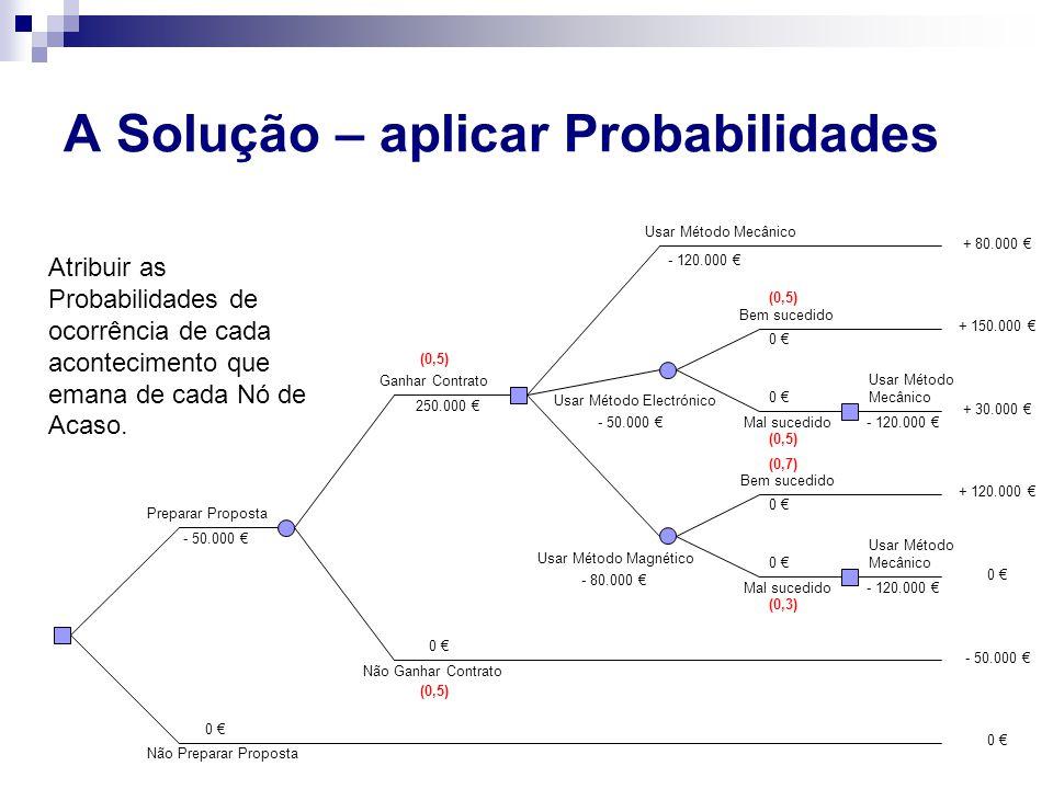 A Solução – aplicar Probabilidades