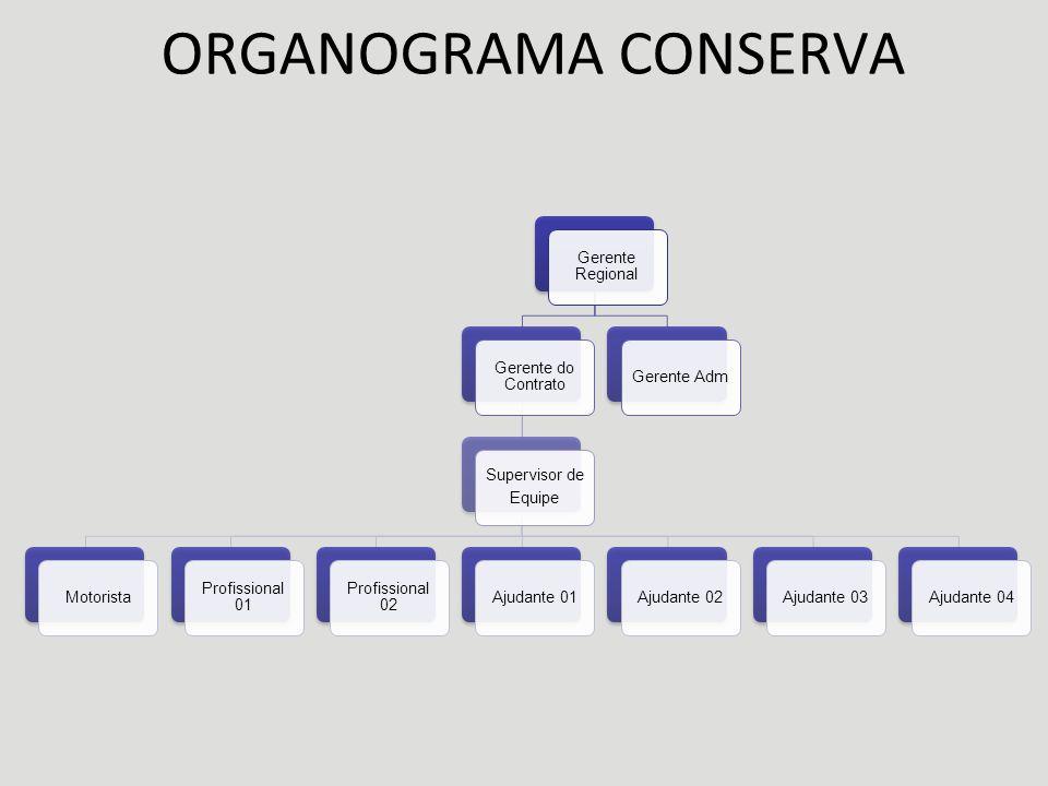 ORGANOGRAMA CONSERVA Gerente Regional Gerente do Contrato