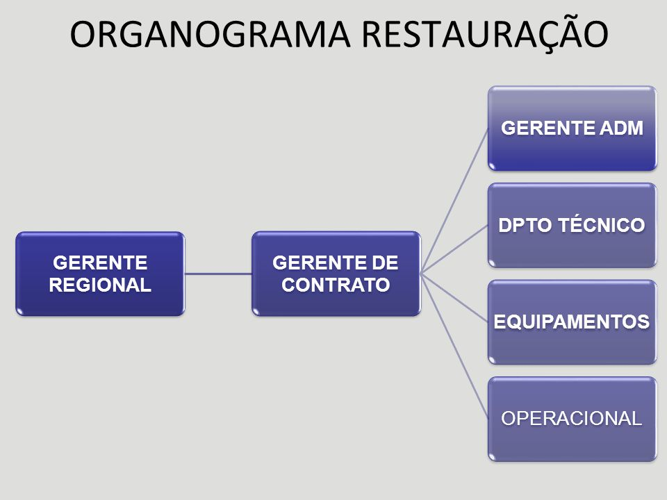ORGANOGRAMA RESTAURAÇÃO