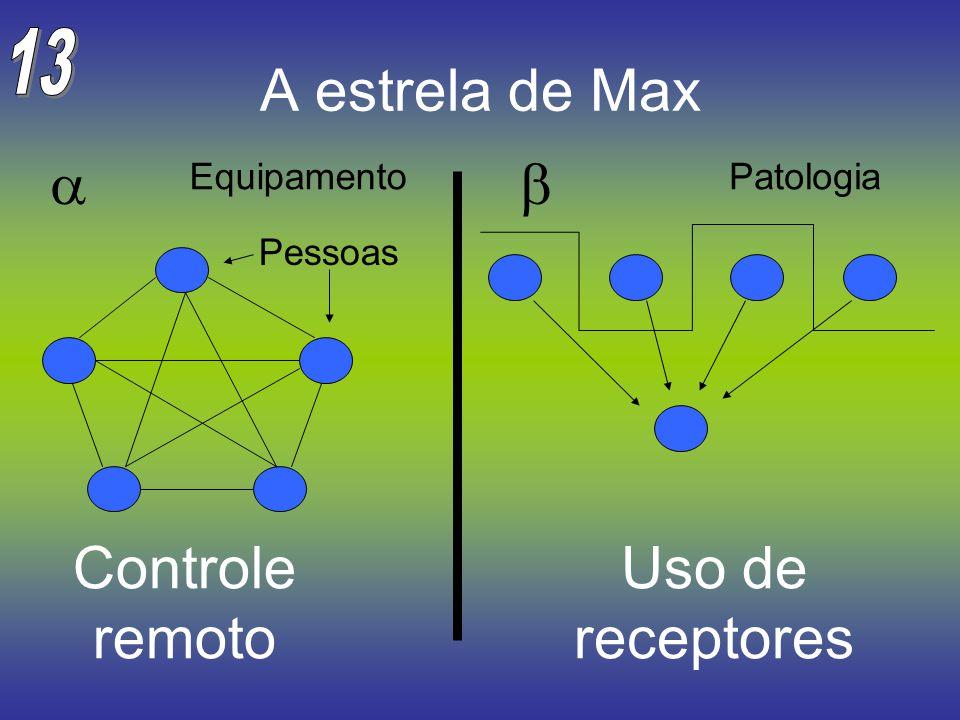 A estrela de Max a b Controle remoto Uso de receptores 13 Equipamento