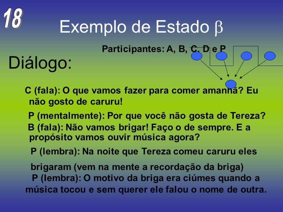 Exemplo de Estado b Diálogo: 18 Participantes: A, B, C, D e P