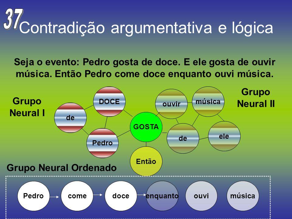 Contradição argumentativa e lógica