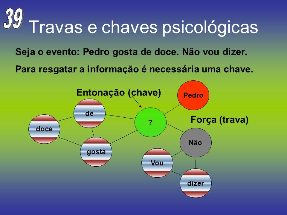 Travas e chaves psicológicas