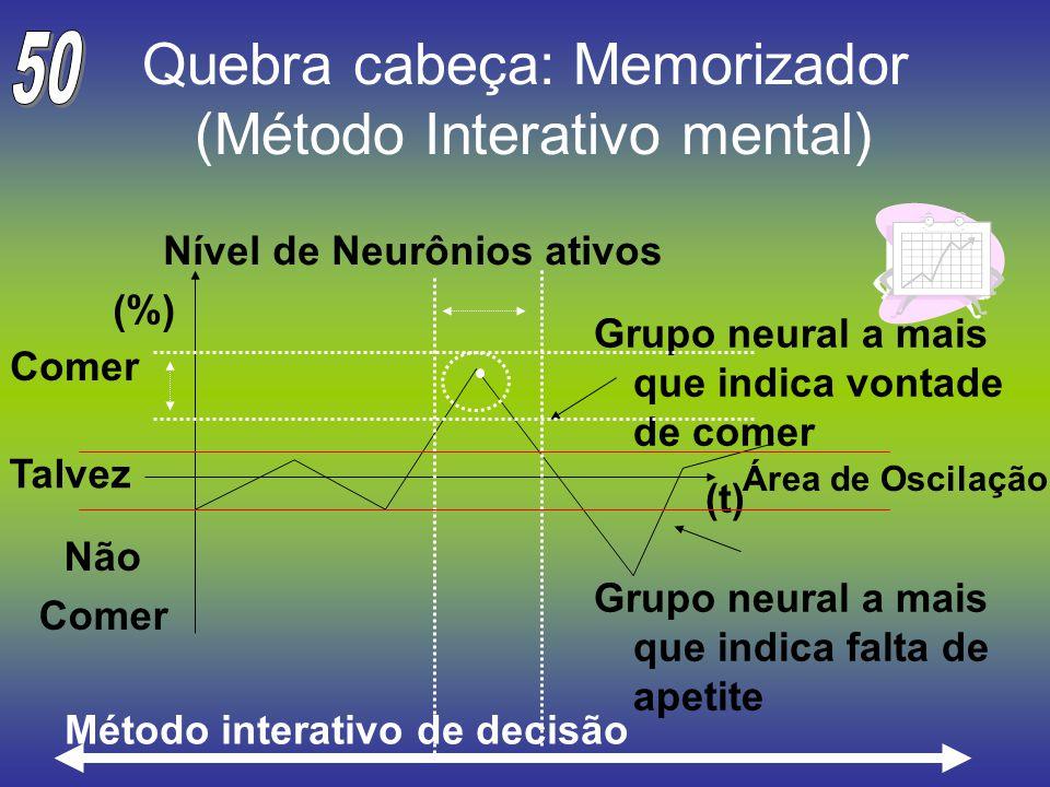 Quebra cabeça: Memorizador (Método Interativo mental)