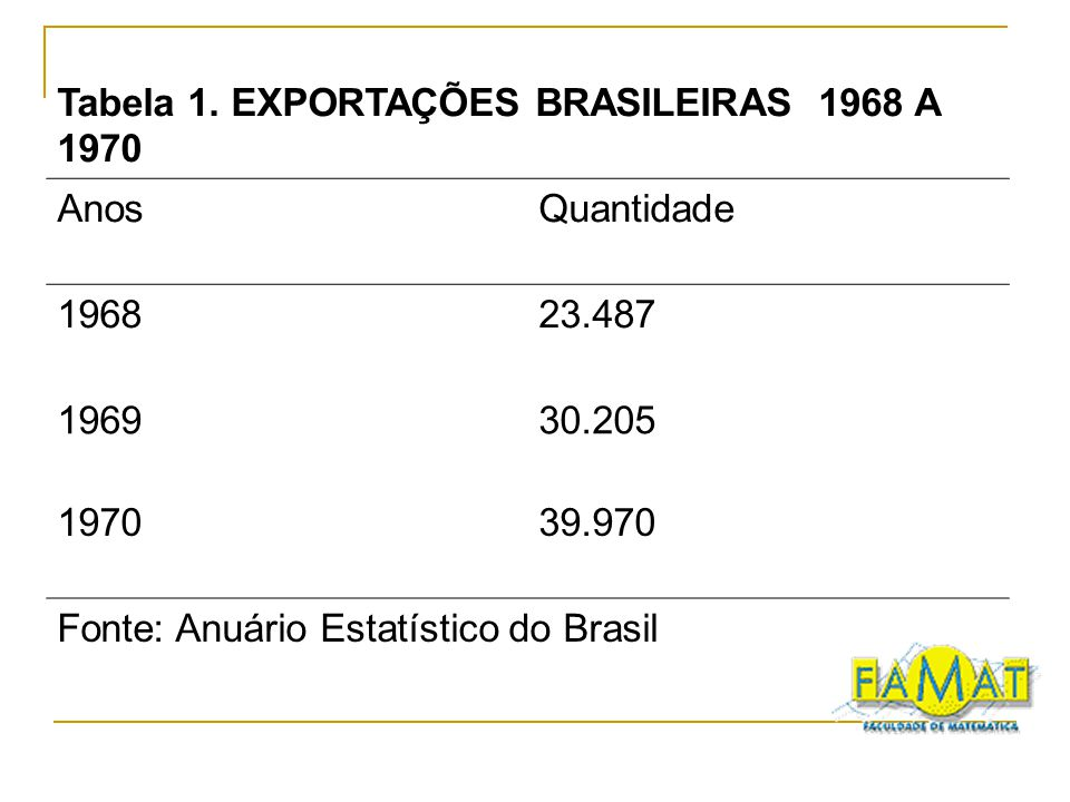 Tabela 1. EXPORTAÇÕES BRASILEIRAS 1968 A 1970