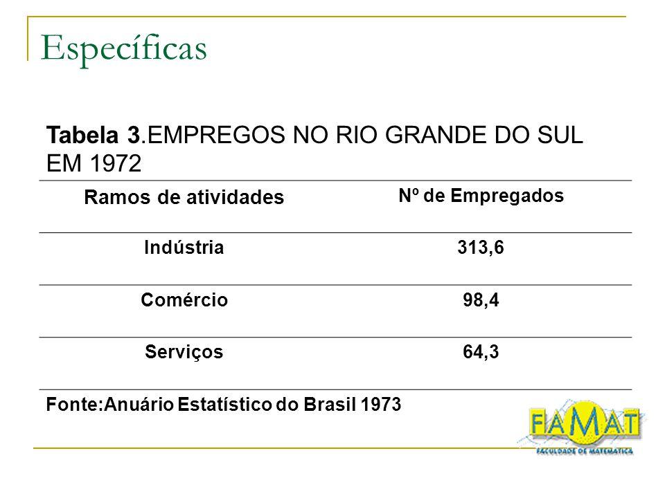 Específicas Tabela 3.EMPREGOS NO RIO GRANDE DO SUL EM 1972