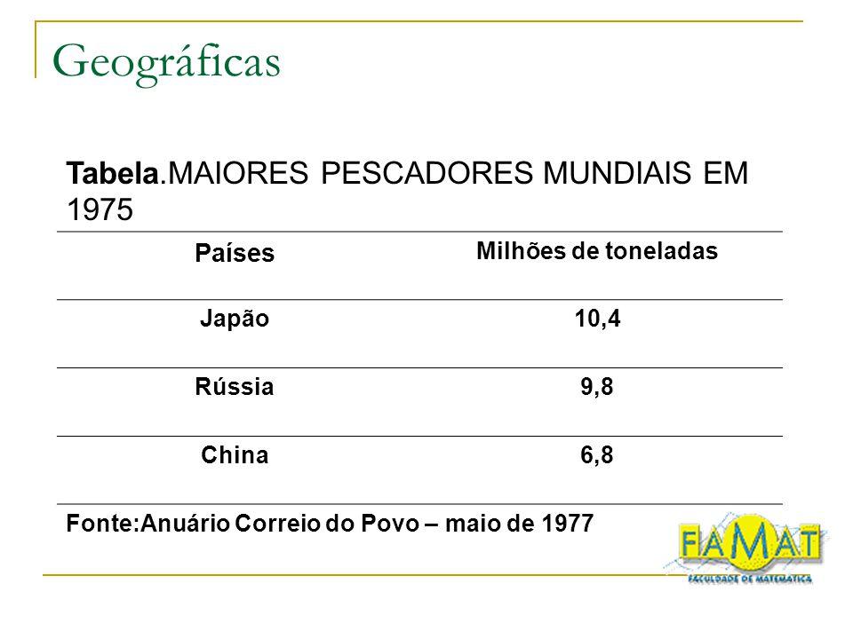 Geográficas Tabela.MAIORES PESCADORES MUNDIAIS EM 1975 Países