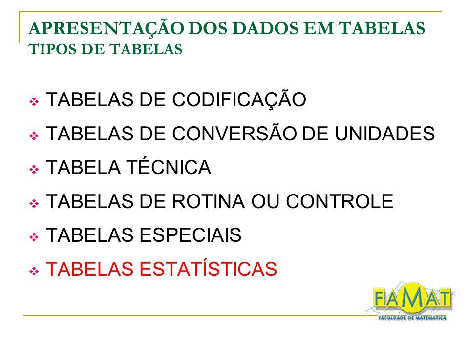 APRESENTAÇÃO DOS DADOS EM TABELAS TIPOS DE TABELAS