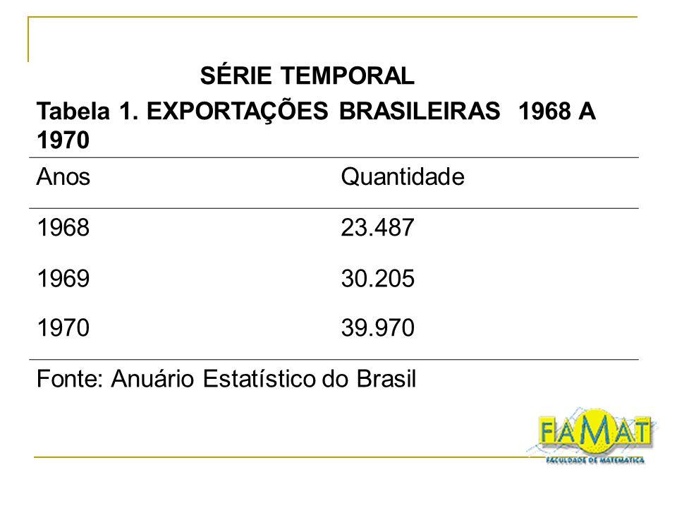 SÉRIE TEMPORAL Tabela 1. EXPORTAÇÕES BRASILEIRAS 1968 A 1970. Anos. Quantidade. 1968. 23.487. 1969.