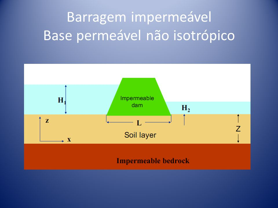 Barragem impermeável Base permeável não isotrópico