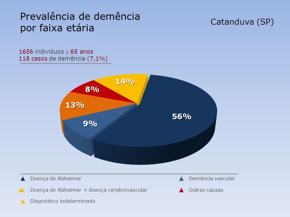 Prevalência de demência por faixa etária
