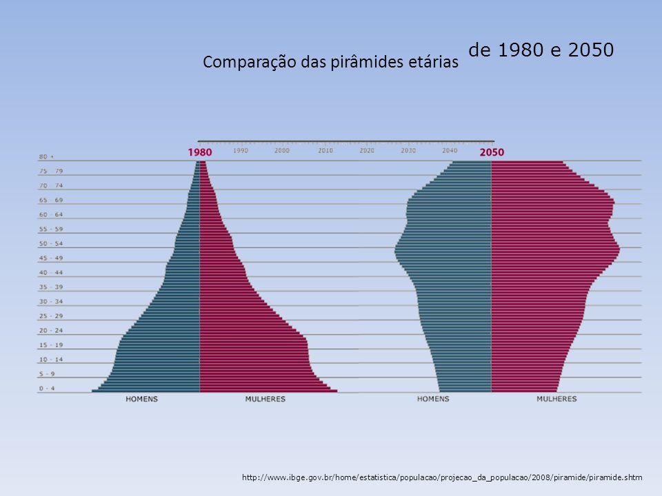 Comparação das pirâmides etárias