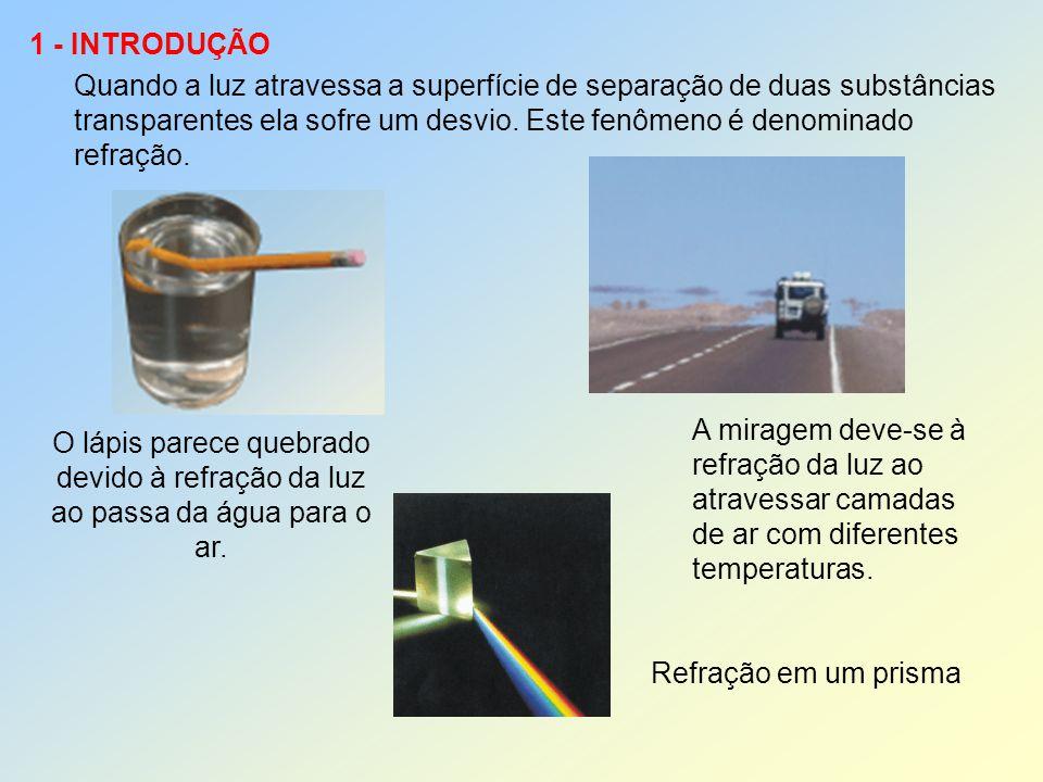 Quando a luz atravessa a superfície de separação de duas substâncias
