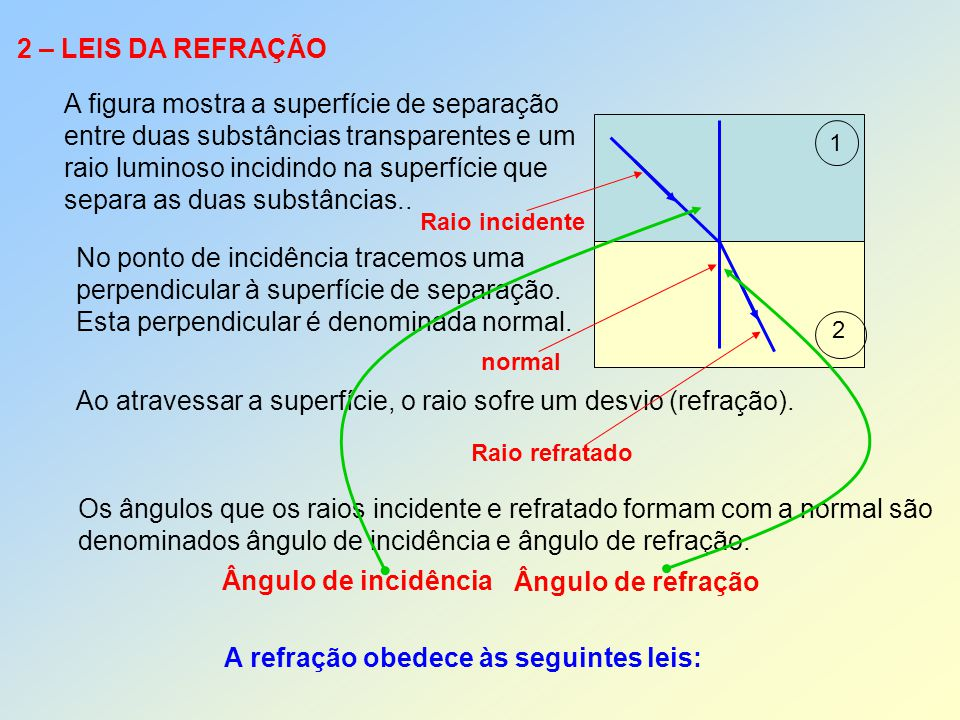 A figura mostra a superfície de separação