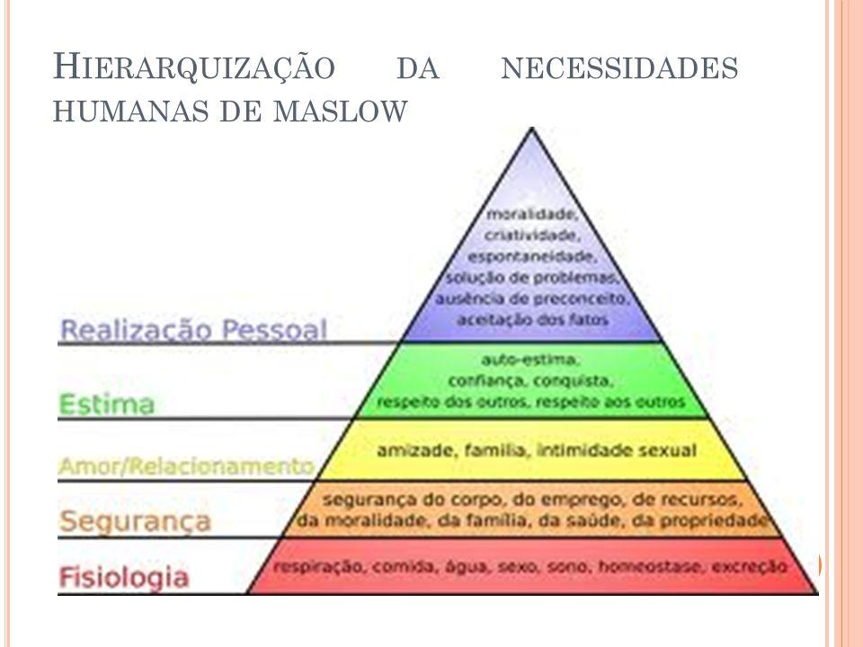 Hierarquização da necessidades humanas de maslow