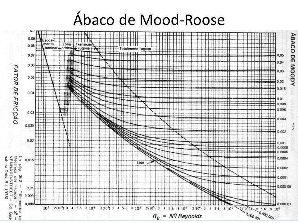 Ábaco de Mood-Roose