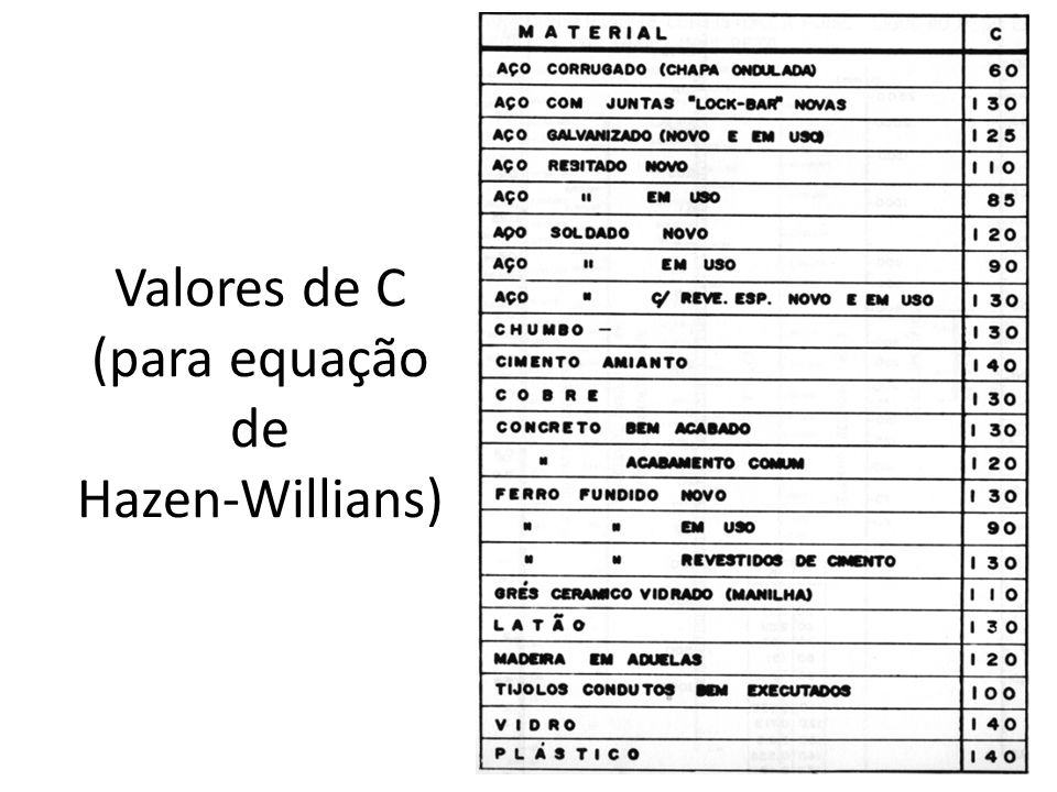 Valores de C (para equação de Hazen-Willians)