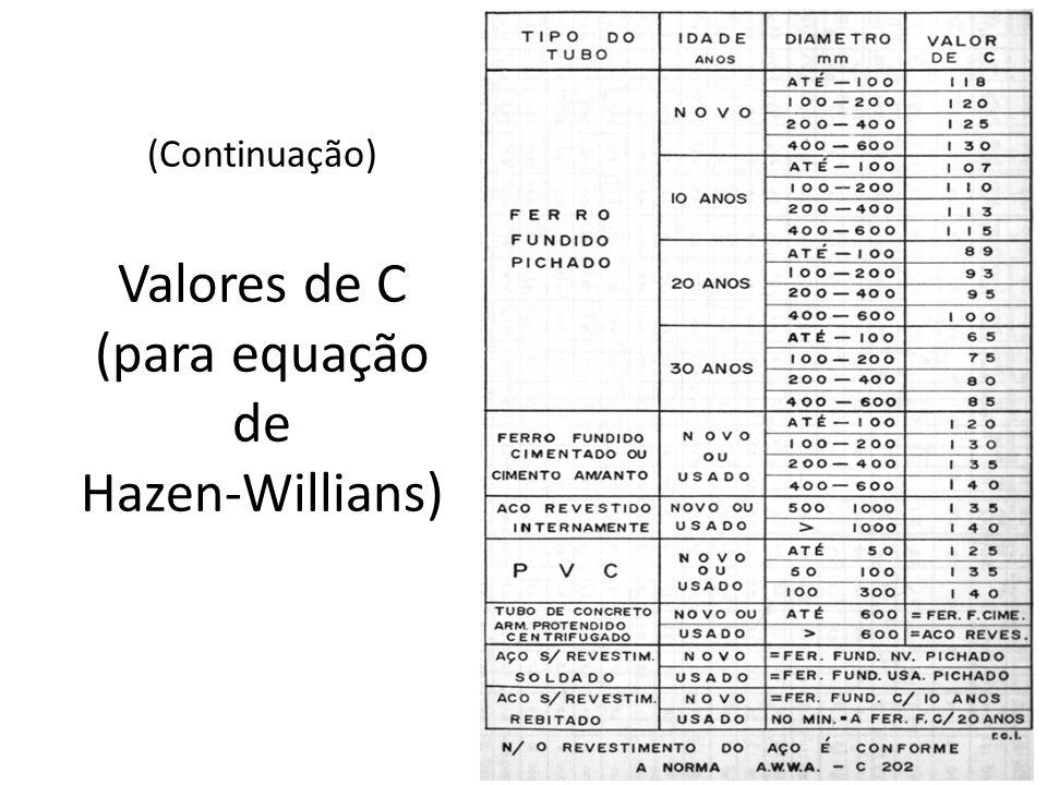 (Continuação) Valores de C (para equação de Hazen-Willians)
