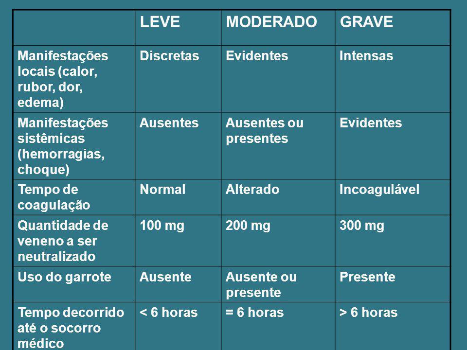 LEVE MODERADO GRAVE Manifestações locais (calor, rubor, dor, edema)