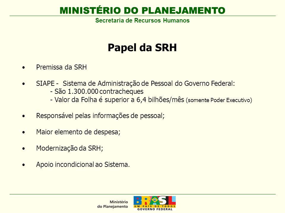 Secretaria de Recursos Humanos