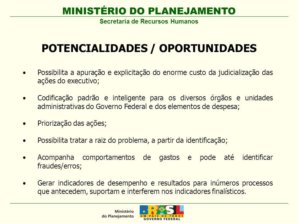 Secretaria de Recursos Humanos POTENCIALIDADES / OPORTUNIDADES