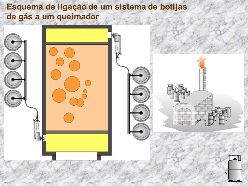 Esquema de ligação de um sistema de botijas de gás a um queimador