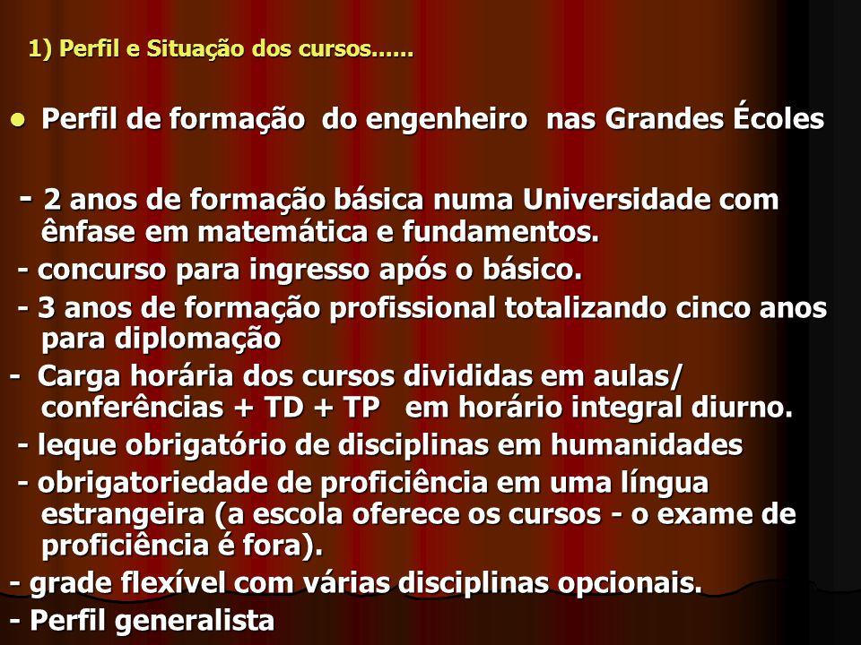 1) Perfil e Situação dos cursos......