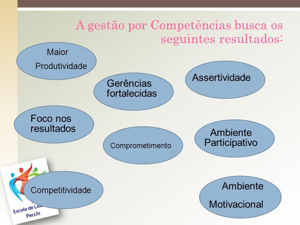 A gestão por Competências busca os seguintes resultados: