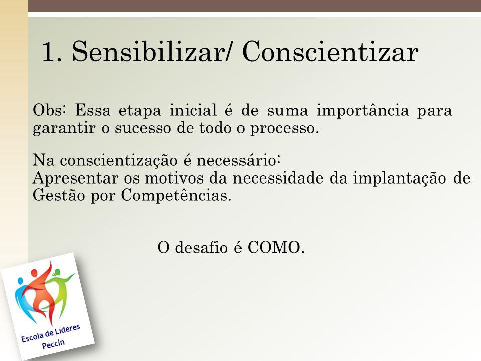 1. Sensibilizar/ Conscientizar