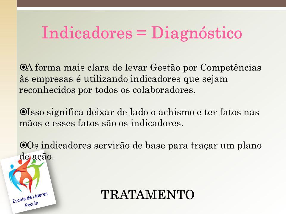 Indicadores = Diagnóstico