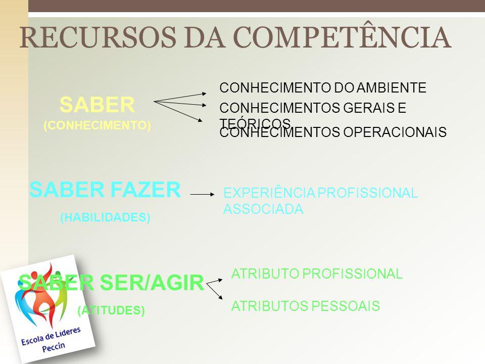 RECURSOS DA COMPETÊNCIA