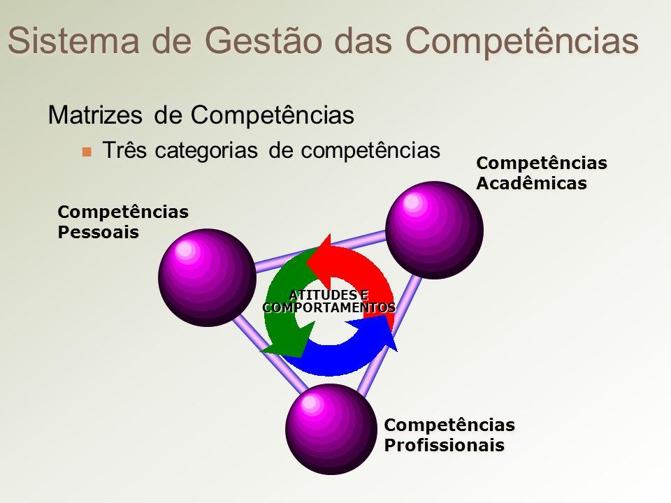 Sistema de Gestão das Competências