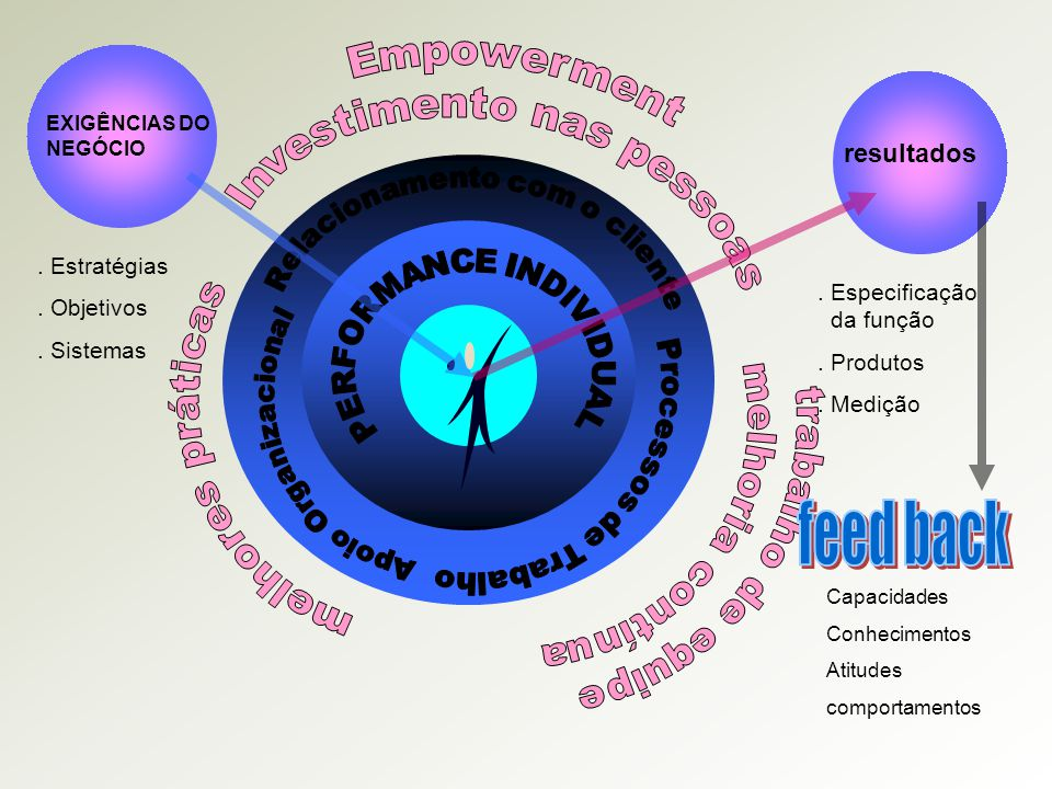 feed back Empowerment Investimento nas pessoas resultados