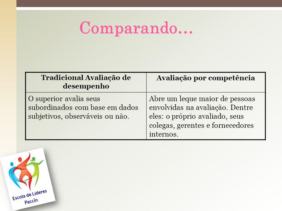 Tradicional Avaliação de desempenho Avaliação por competência
