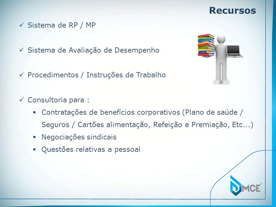 Recursos Sistema de RP / MP Sistema de Avaliação de Desempenho