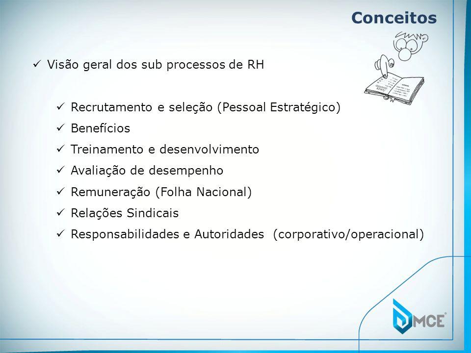 Conceitos Visão geral dos sub processos de RH