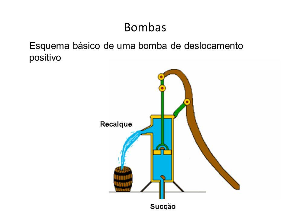 Bombas Esquema básico de uma bomba de deslocamento positivo Recalque