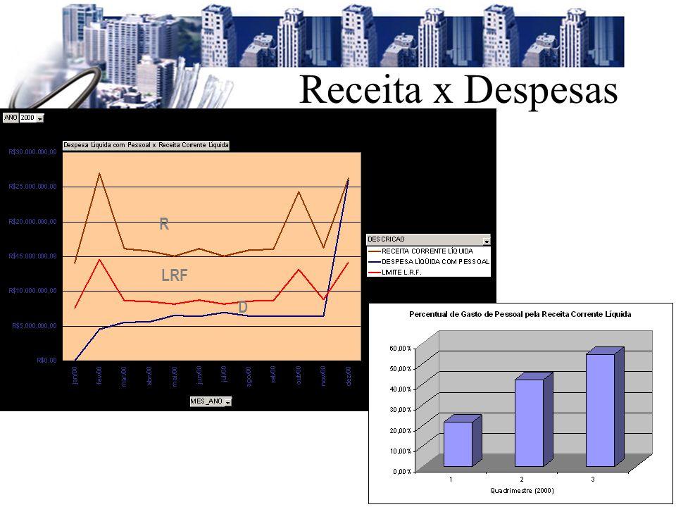 Receita x Despesas R LRF D Setembro/2001