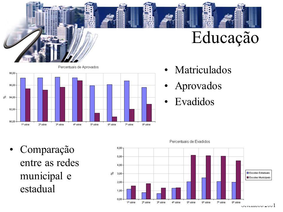 Educação Matriculados Aprovados Evadidos