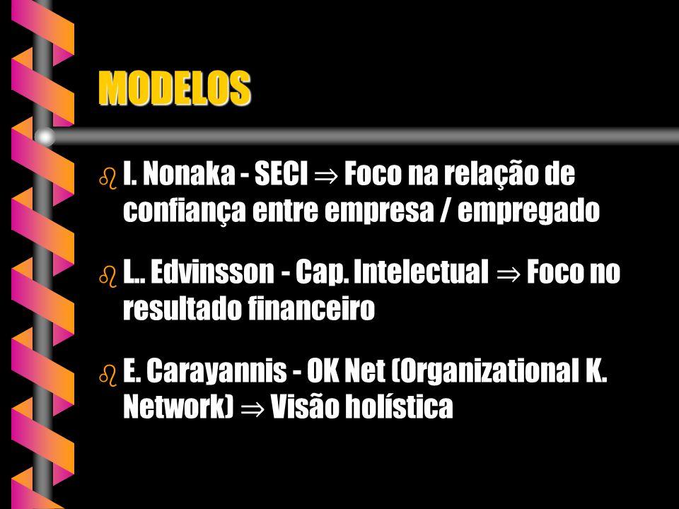 MODELOS I. Nonaka - SECI ⇒ Foco na relação de confiança entre empresa / empregado. L.. Edvinsson - Cap. Intelectual ⇒ Foco no resultado financeiro.