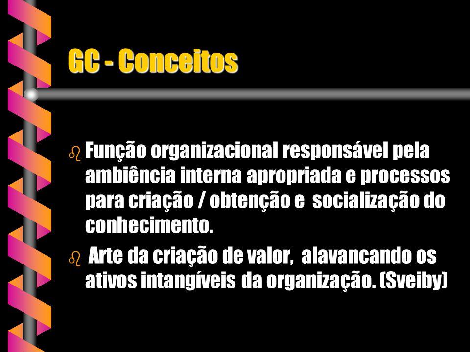 GC - Conceitos