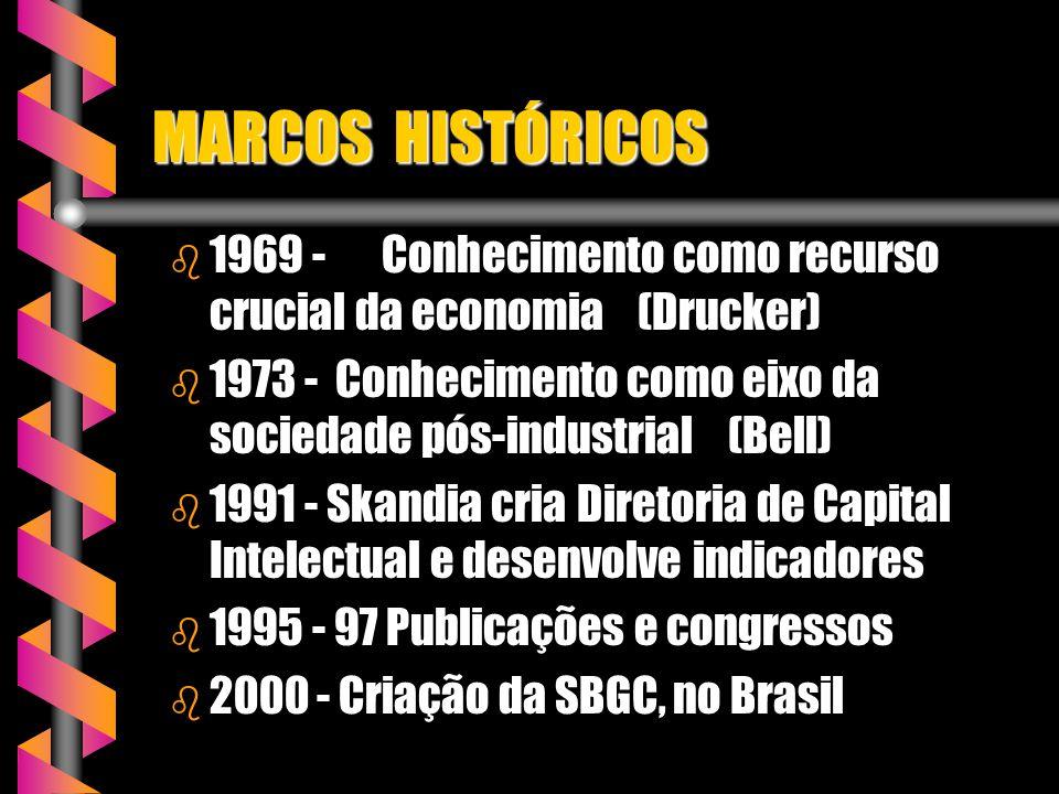 MARCOS HISTÓRICOS 1969 - Conhecimento como recurso crucial da economia (Drucker)