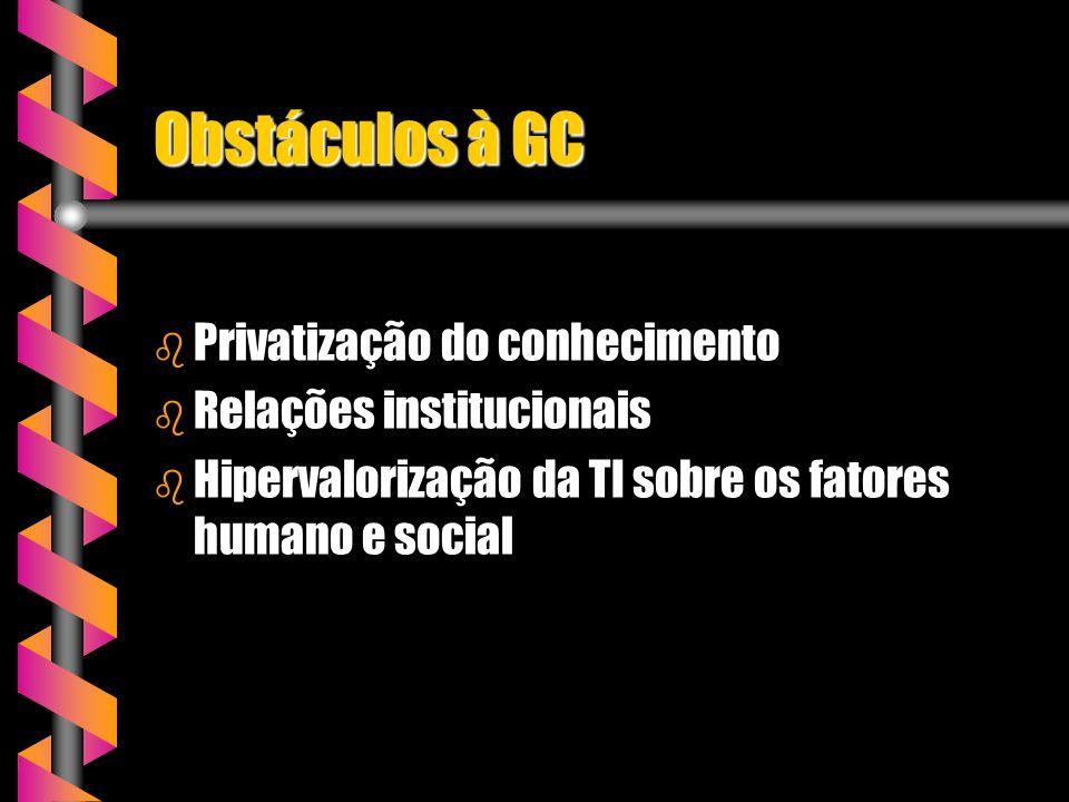 Obstáculos à GC Privatização do conhecimento Relações institucionais