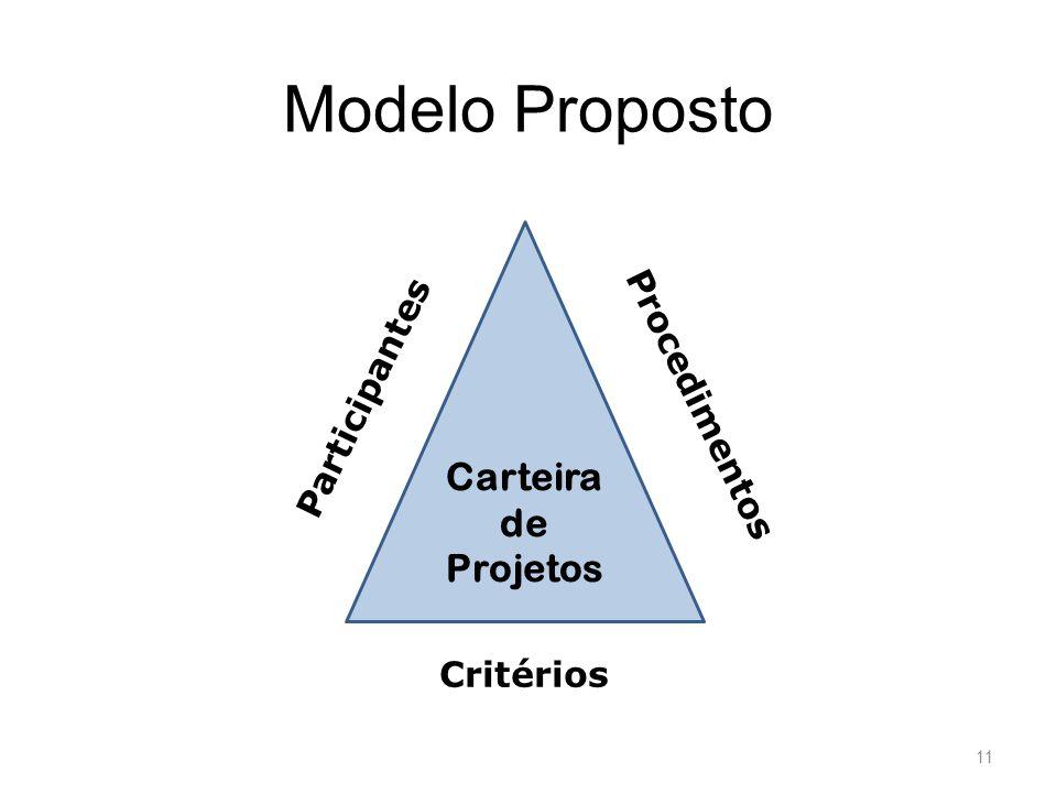 Modelo Proposto Carteira de Projetos Participantes Procedimentos