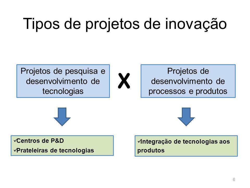 Tipos de projetos de inovação